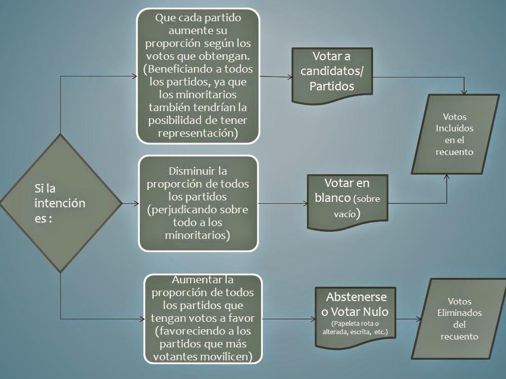 Esquema-principales-intenciones-voto-y-votación-correspondiente
