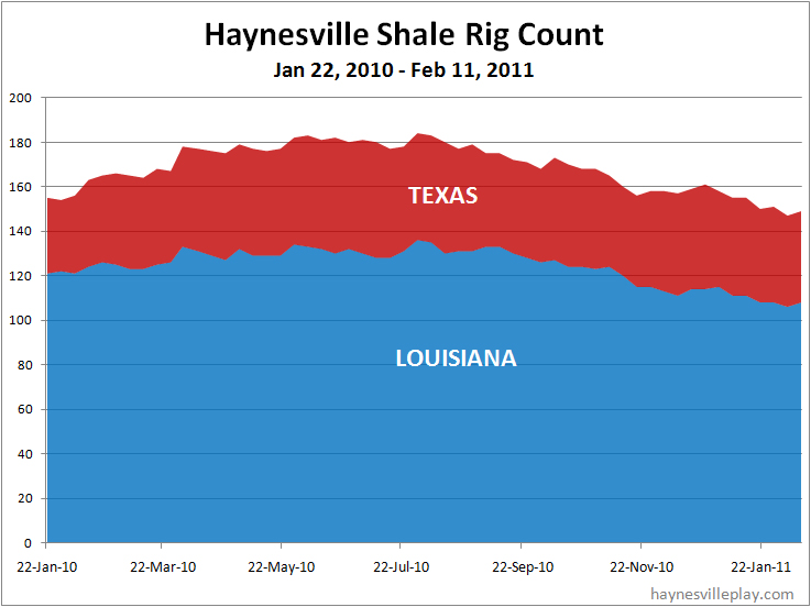 haynesville dating The haynesville shale is back natural gas production in the dry gas shale play jumped in both 2017 and 2018 the us energy information administration is projecting haynesville gas production in may 2018 to reach 854 billion cubic feet per day (bcf/d), up from april's 833 bcf/d.