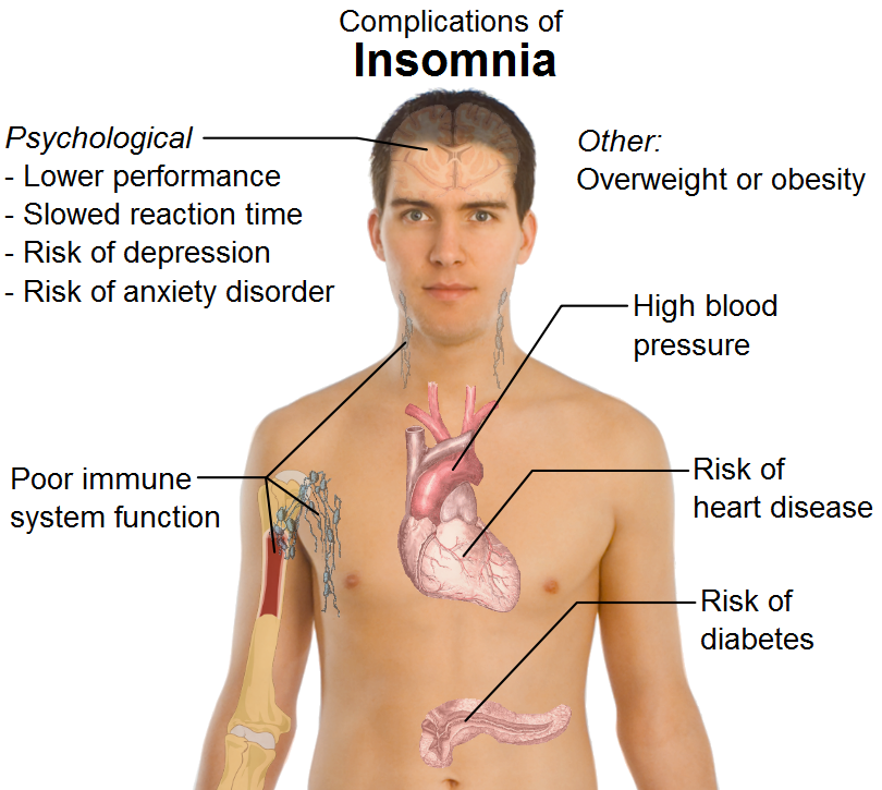 High blood pressure depression anxiety and obesity and even cancer
