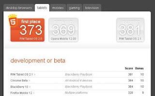 RIM está trabajando detrás del escenario y está poniendo a prueba el Navegador del nuevo BlackBerry 10 y el nuevo sistema operativo PlayBook 2.1. Uno de los sistemas para entender la bondad del navegador de un dispositivo es testarlo simplemente conectándose a la página web html5test.com. Esta mantiene un registro de todos los navegadores probados utilizando su plataforma. Hay una sección para los navegadores en desarrollo o en versión Beta y apareció el BlackBerry 10 y el PlayBook 2.1 con un excelente resultado teniendo en cuenta que esto es todavía una versión en desarrollo. El nuevo navegador de BlackBerry 10