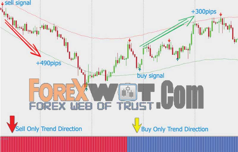 How to be profitable in forex