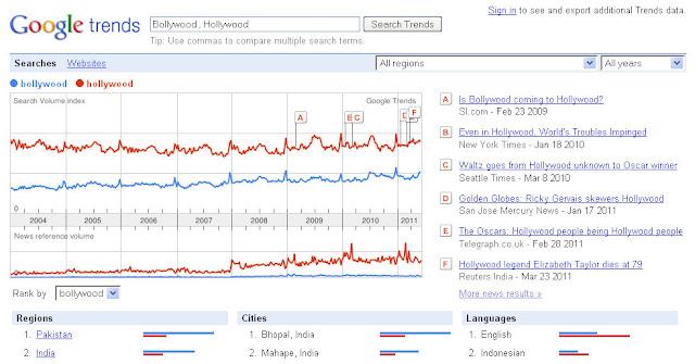 Google trends model search