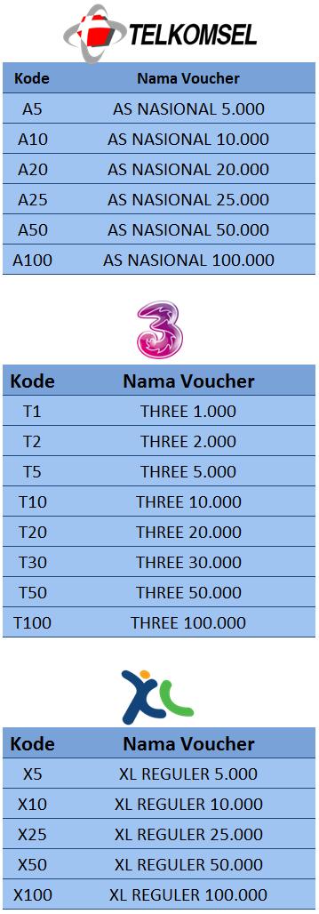 Kode Telkomsel, tri, XL - 99 Pulsa