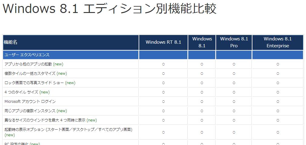 Windows 8.1 エディション別機能比較  Windows 8.1 のエディション間の比較だけでなく、 新しい機能には(new)がついていて分かりやすい