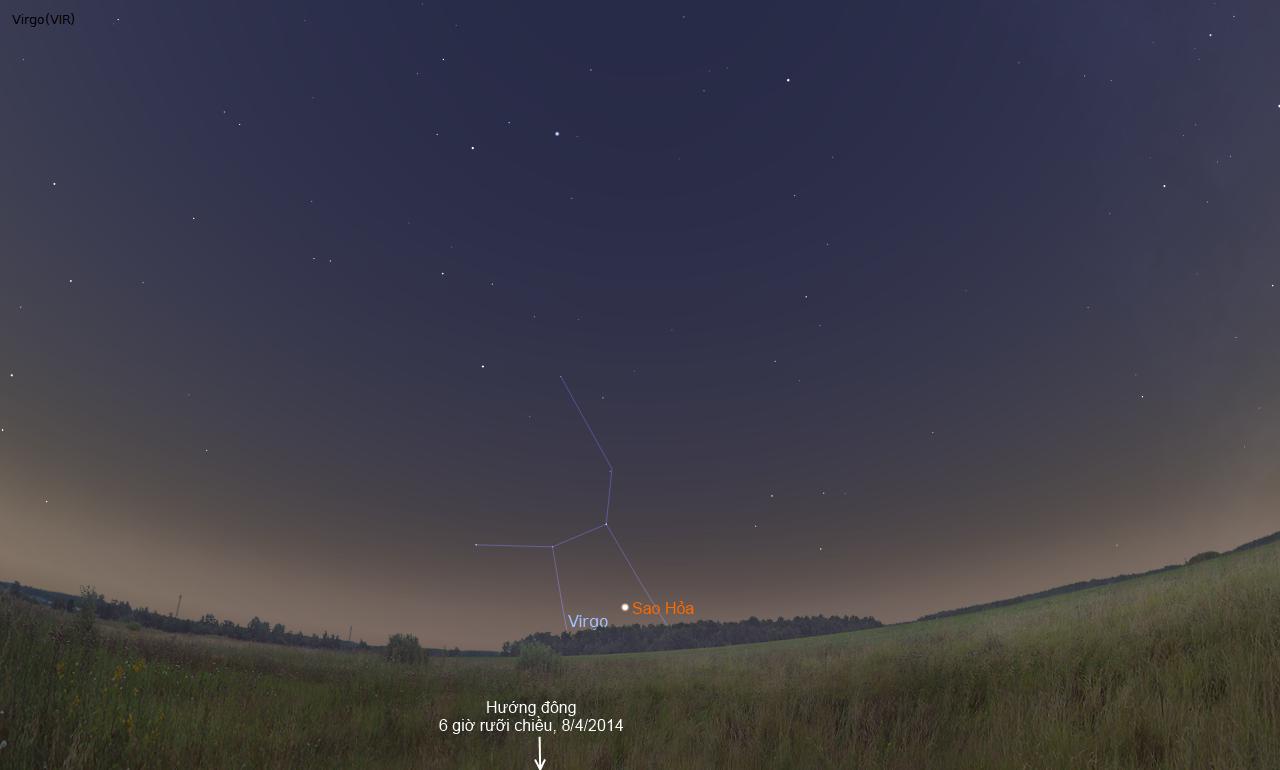 Ngay từ khi Mặt Trời vừa lặn xuống ở chân trời hướng tây thì Sao Hỏa đã mọc lên từ chân trời hướng đông. Hình minh họa bởi Stellarium.