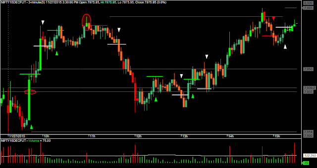 Day Trading: NIFTY M3 Candlesticks Chart