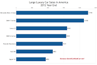 U.S. large luxury car sales chart 2012 year end