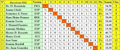 Clasificación según sorteo inicial del Torneo Internacional de Ajedrez de Barcelona 1952