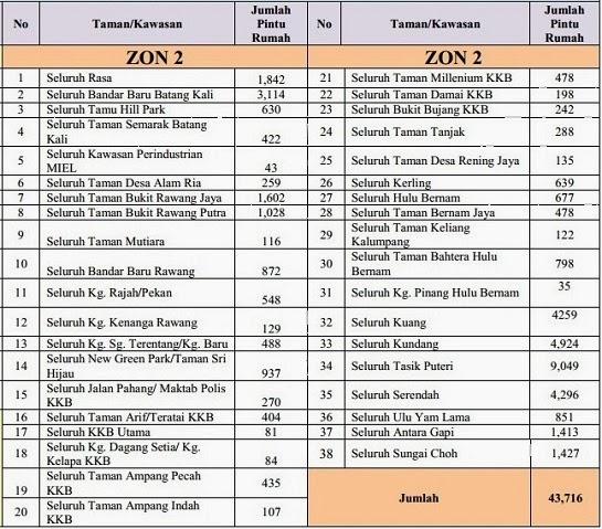 Notis Dan Jadual Catuan Bekalan Air di Negeri Selangor