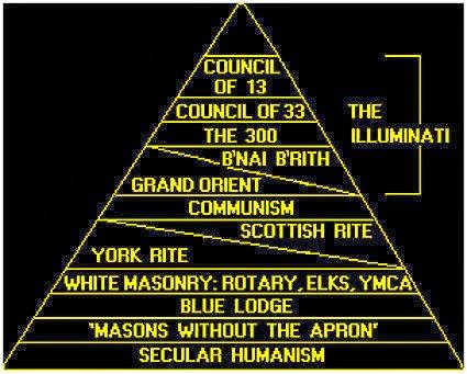 Hasil gambar untuk komunis dan illuminati