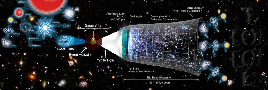 Multiplicación total del Universo