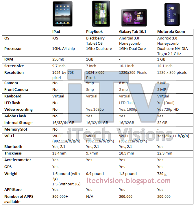 comparison between ipad and galaxy tab The apple ipad, amazon fire hd tablet, kindle, and samsung galaxy tab — compare features, screen size, apps, battery life, and more.