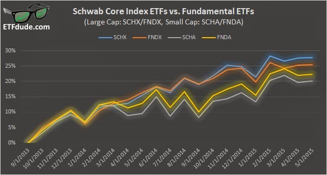 Schwab Fundamental ETF Comparison: SCHX, FNDX, SCHA, FNDA