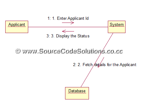 Collaboration Diagrams For Passport Automation System Cs1403 Case