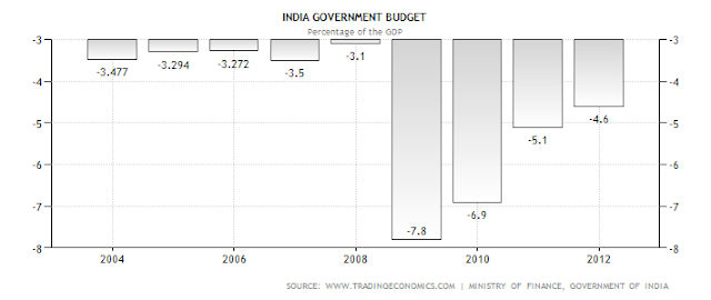 The Fiscal Policy and Fiscal Deficit in India