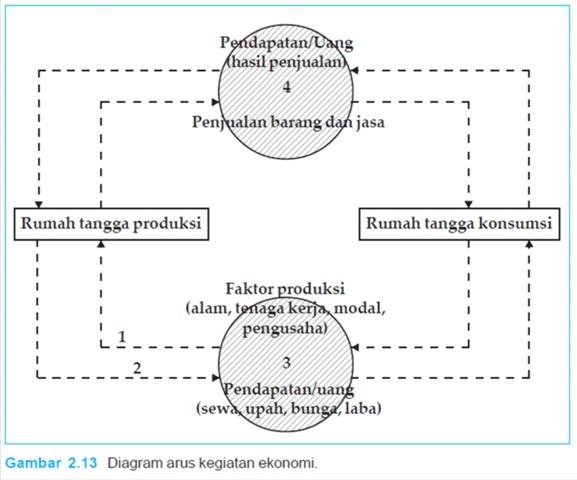 Diagram arus kegiatan ekonomi ss belajar berdasarkan diagram pada gambar 213 dapat diuraikan sebagai berikut ccuart Image collections