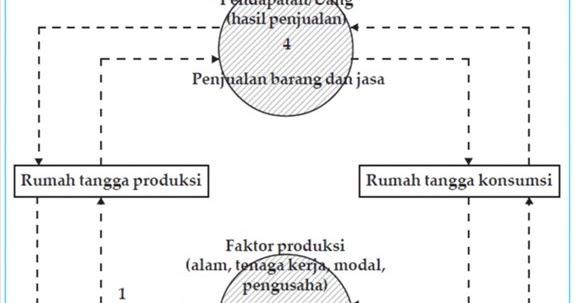 Diagram arus kegiatan ekonomi ss belajar ccuart Image collections