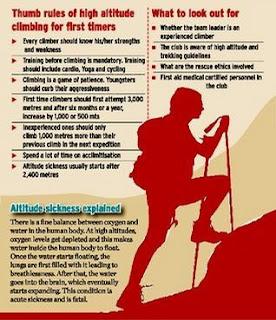 Penyakit Estrim Ketika Mendaki