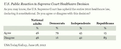 GALLUP: Public Split On SCOTUS Ruling