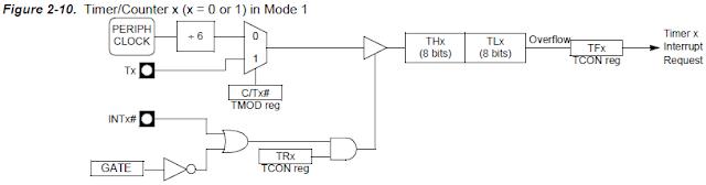 8051 Timer mode 1
