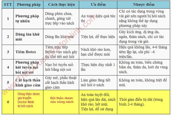 http://www.thaoduocdoctorninh.com/2013/11/tri-hoi-nach-vinh-vien.html