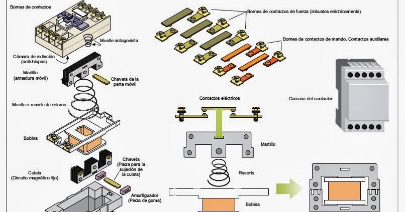 ELECTRICIDAD INDUSTRIAL: CONTACTORES