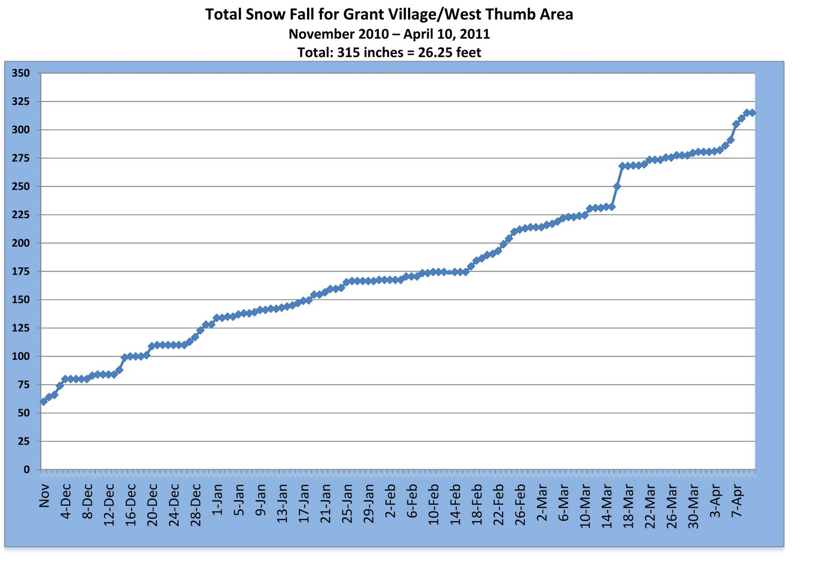 One Year In Yellowstone Updated Snow Fall Graph
