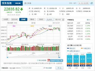 中国株コバンザメ投資 香港ハンセン指数20131024