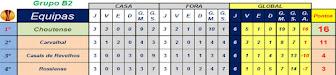 Classificação Final Série B2 Liga Inatel 2015 / 2016