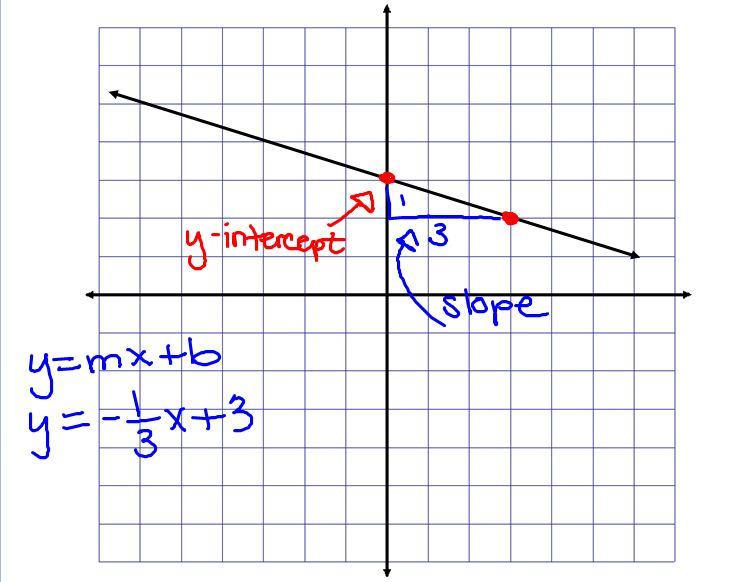 how to draw a slope graph
