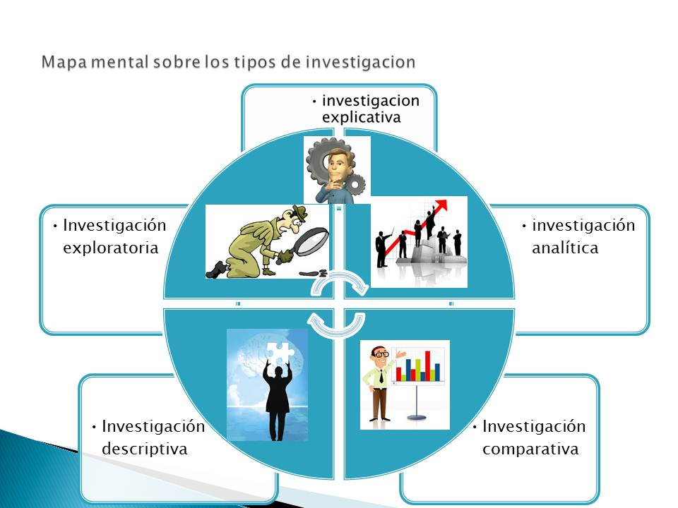 diferentes tipo de investigacion: