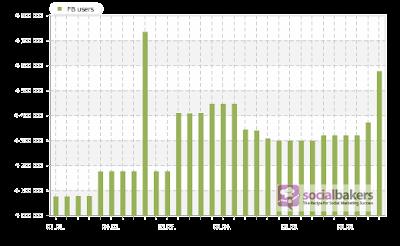 عدد المستخدمين المغاربة للفايس بوك