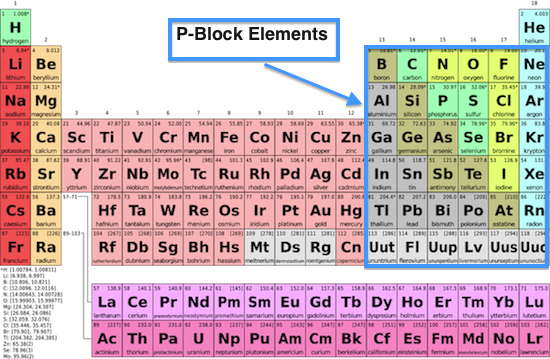 Chemistry p block elements simply simplified chemistry concepts 6electrons ns2 np6 noble gases group18 elements respectively in p orbitals and s orbitas are already filled periodic table urtaz Image collections