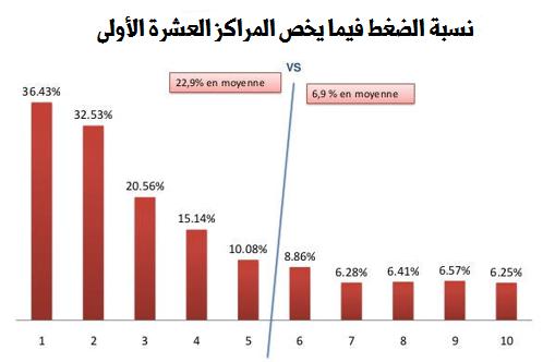 نسبة الضغط على النتائج ضعيفة
