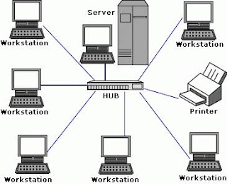 Makalah Lengkap Sistem Jaringan Komputer