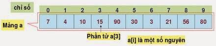 Code C++: Cho mảng một chiều các số nguyên. Viết hàm tìm chữ số xuất hiện nhiều nhất trong mảng.