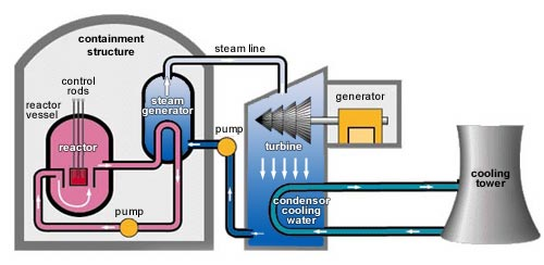 Edumission physics form 5 chapter 5 nuclear power plant nuclear reactor click on the diagram below to play ccuart Gallery