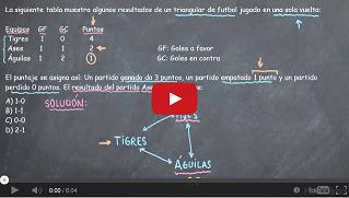 http://video-educativo.blogspot.com/2014/04/la-siguiente-tabla-muestra-algunos.html