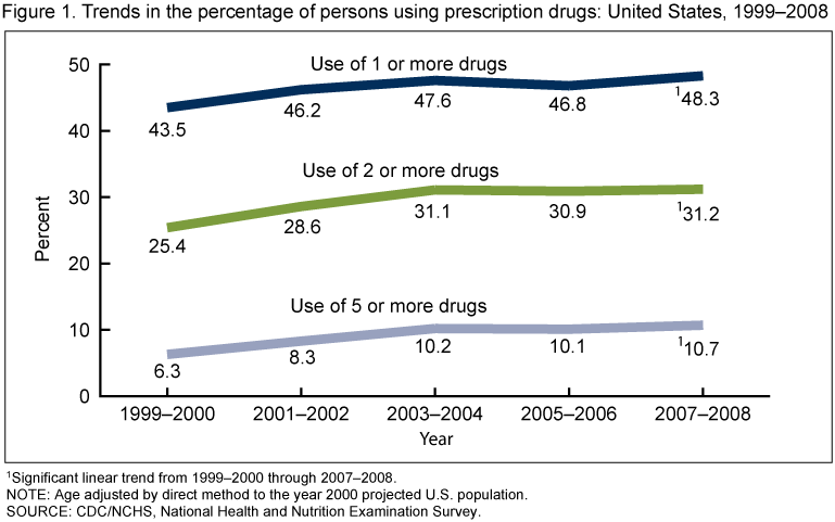 Prescription Drug Abuse Statistics 2015