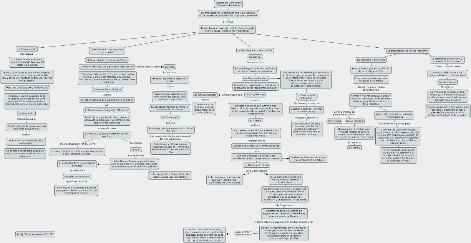 ADECUACIÓN CURRICULAR: La Historia del Curriculum: Mapa y Conclusión