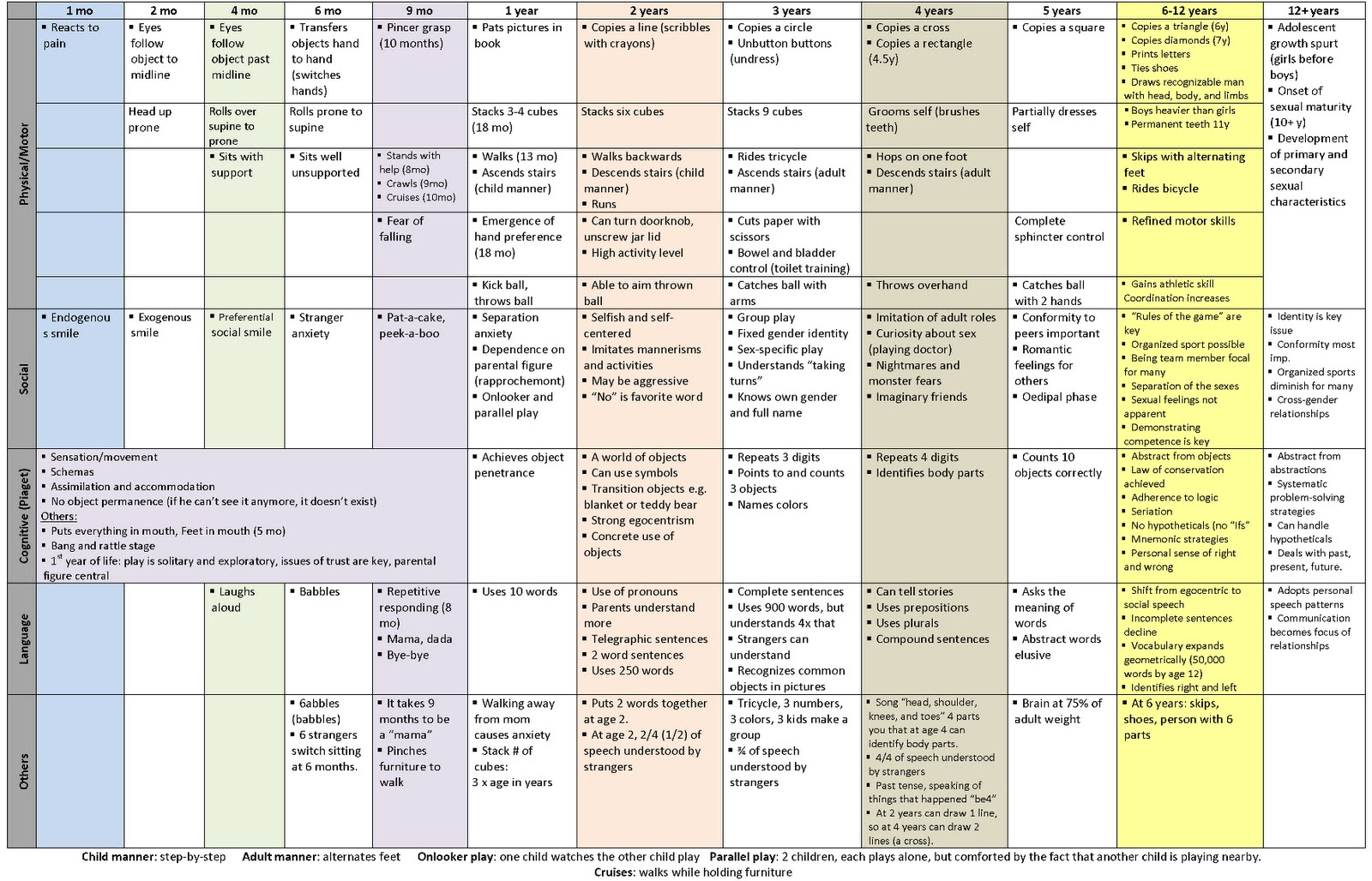 Cts medicine how to learn understand and memorize pediatric at what age we should expect each of these to develop it is a lot of information when i had to memorize this stuff i memorized it from this chart nvjuhfo Image collections
