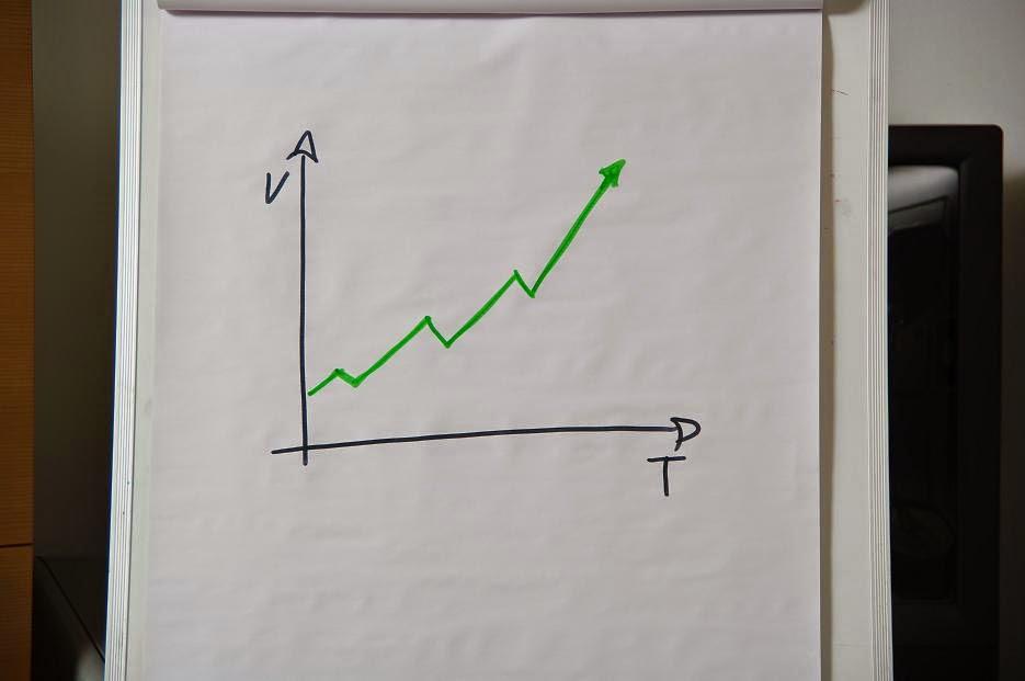 midiendo tus ratios de actividad y efectividad