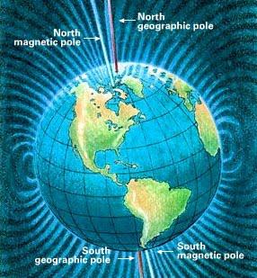 Kutub Utara dan Kutub Selatan