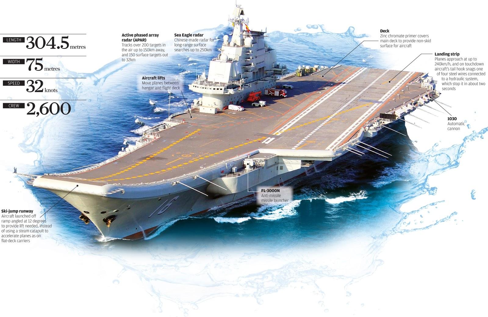 War news updates chinas next aircraft carrier will be based on old chinas next aircraft carrier will be based on old soviet blueprints malvernweather Gallery