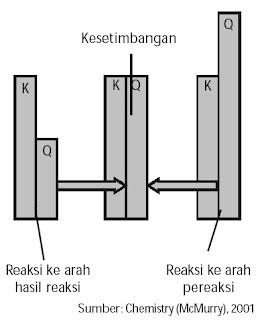 Hubungan perbandingan K dan Q dengan arah reaksi.