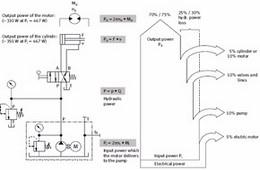 تصميم وتخطيط الدوائر الهيدروليكية والنيوماتية