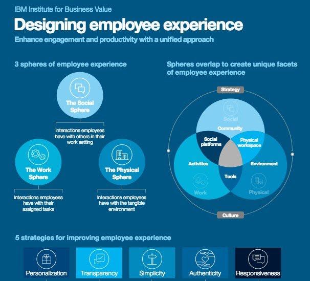 Designing employees experience