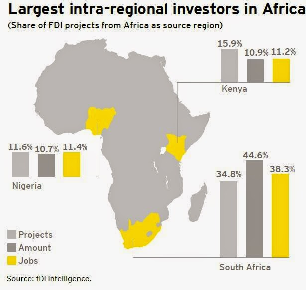 does africa need fdis Foreign direct investment (fdi) in africa has reached the highest level in a decade and is set to reach an estimated usd$80b this year with ten of the world's fifteen fastest growing economies, it is no wonder that africa continues to attract considerable fdi inflows and this positive trend is expected to continue.
