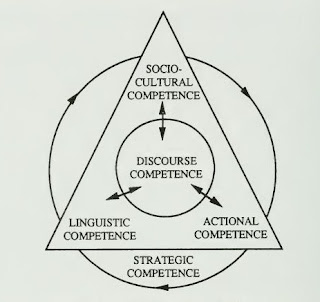four components of communicative competence pdf