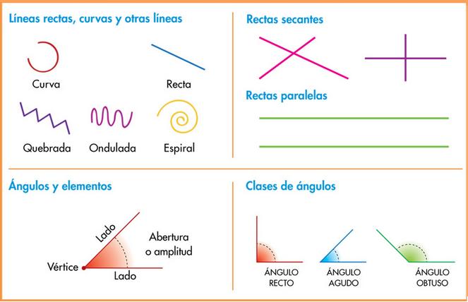 http://www.primerodecarlos.com/TERCERO_PRIMARIA/abril/Unidad10/mates/actividades/resumen/index.html